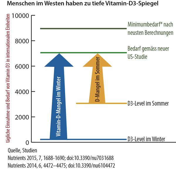 Vitamin D-Bedarf im Sommer und Winter